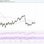 Bitcoin (BTC) Price Watch: Bullish Reversal Pattern Forming?