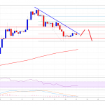 Bitcoin Cash Price Weekly Analysis: BCH/USD Could Extend Losses Below $520