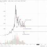 Bitcoin Price Analysis: BTC/USD Increasing Demand ahead of BCH Hard Fork